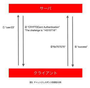 チャレンジレスポンス型認証の例