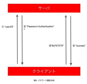 パスワード認証の例